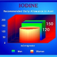 Concerns about Radiation in the Japan Earthquake Aftermath? - Here is some Info on Iodine!