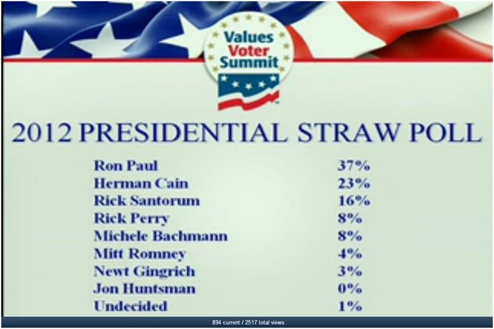 Values Voter Straw Poll Unimportant to MSM with Ron Paul Win