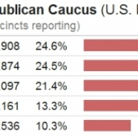 Iowa Caucus Results In -- On to New Hampshire and South Carolina