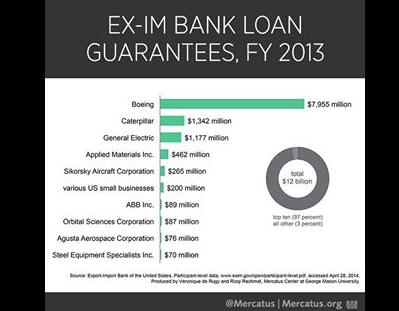EX-IM Bank Loan Guarantees FY2013
