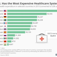 Forget ObamaCare, RyanCare, and any Future Reform Care--the Healthcare System is Completely Broken