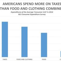 BLS: Americans Spend More on Taxes Than Food and Clothing Combined